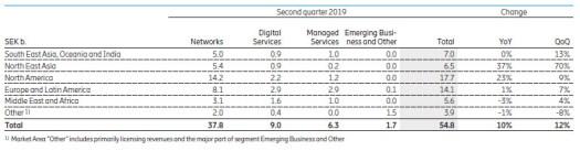 Ericsson q2 19 numbers segments
