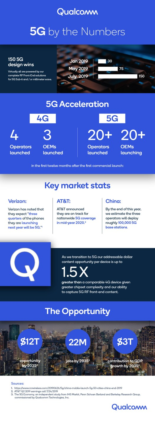 Qualcomm Earnings Infographic Q32019