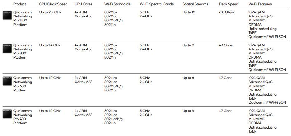 code sfr wifi fon 2017