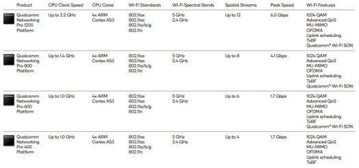qualcomm wifi 6 products