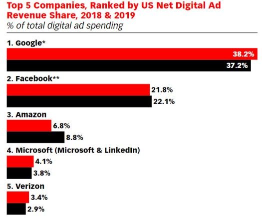 emarketer us digital ad spend
