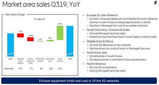 Ericsson Q3 2019 slide 2