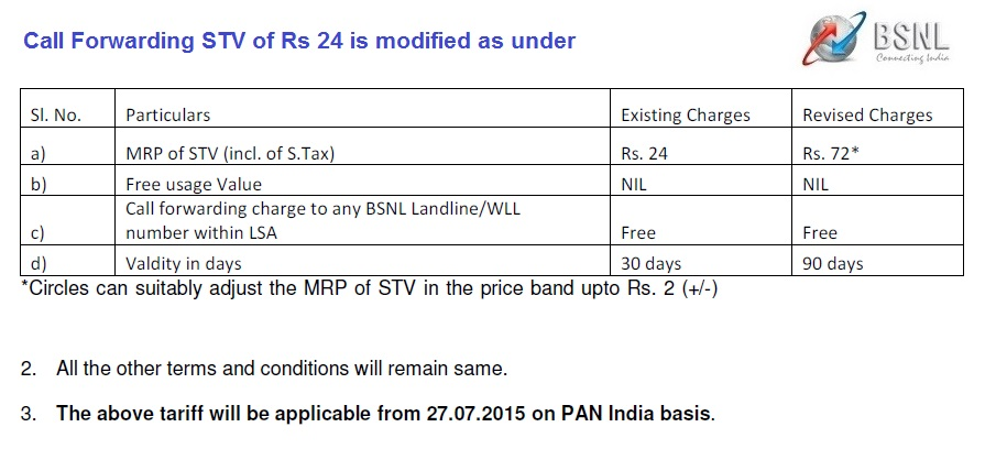 BSNL rationalizes call forwarding STV, will cost Rs 72 from