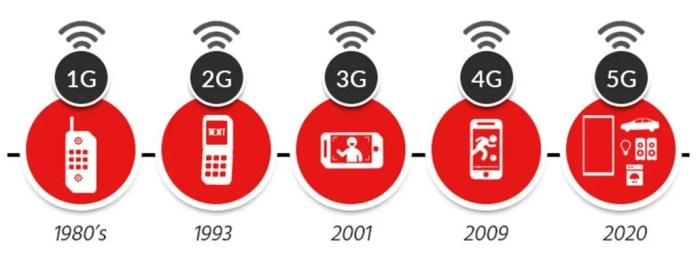 Figura 1. Evolución de las redes moviles