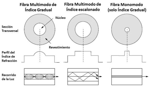 de que esta hecho el cable de fibra optica