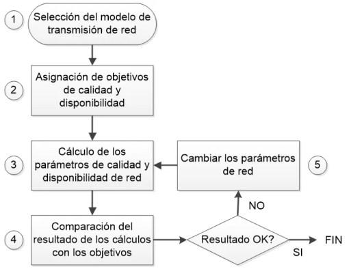Proceso de cálculo de calidad y disponibilidad del enlace