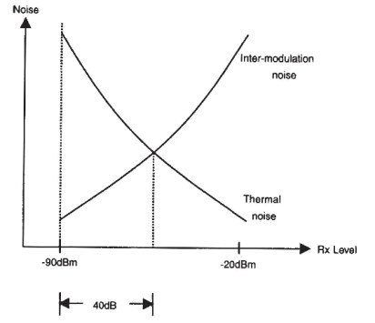 Figura 5.9. Ruido en sistemas analógicos