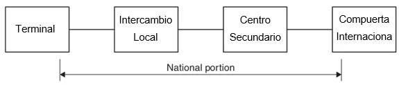 Figura 5.15 Trayecto hipotético de referencia, porción nacional