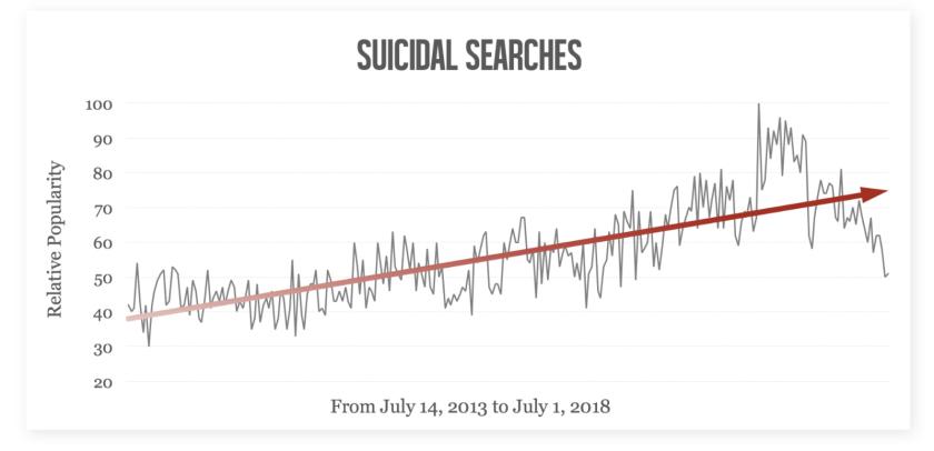 Тенденции суицидального поиска с 2013 по 2018 год