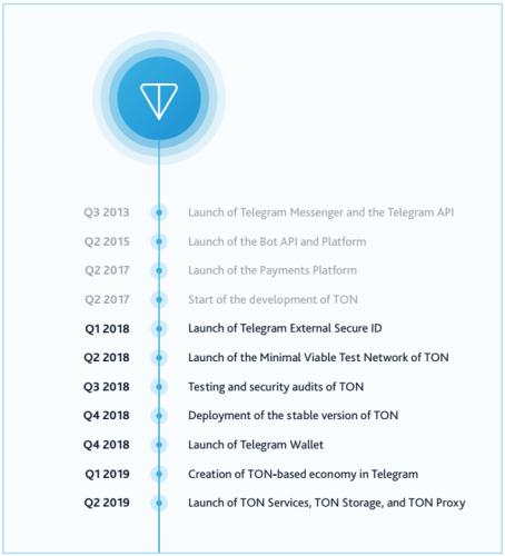 1515852080 timeline