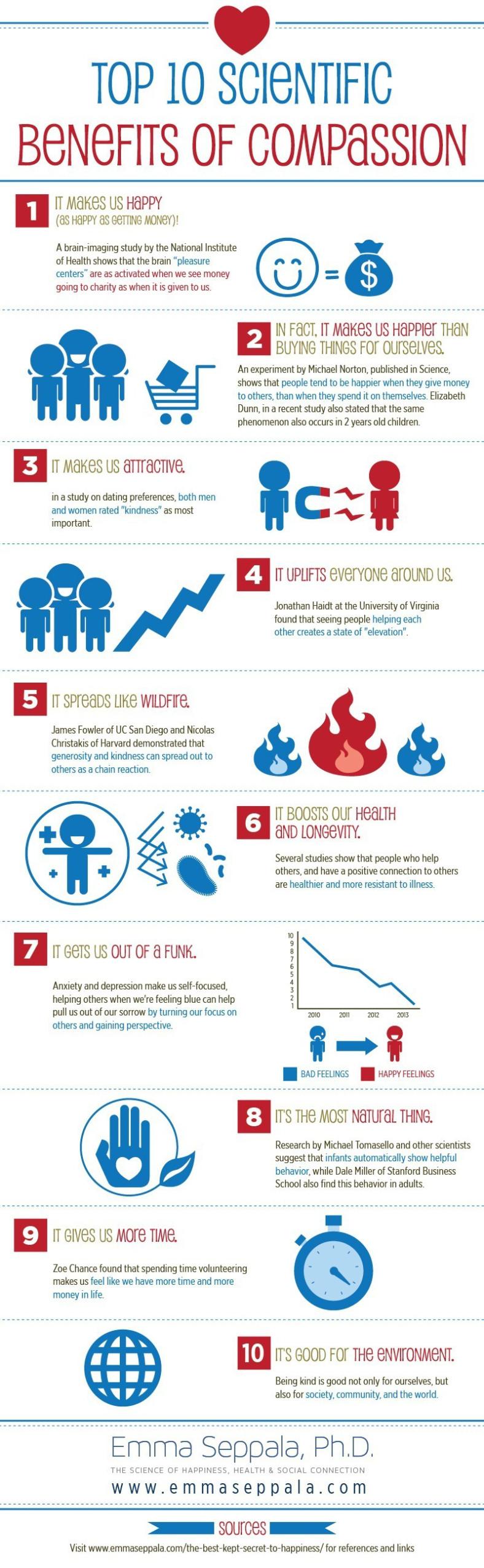 Top 10 Scientific Benefits of Compassion