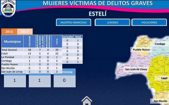 Estelí registró 22 casos de mujeres víctimas por delitos graves.