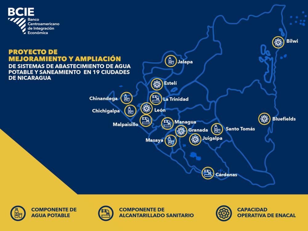 Nicaragua mejora servicio de agua potable a 19 ciudades con apoyo del BCIE