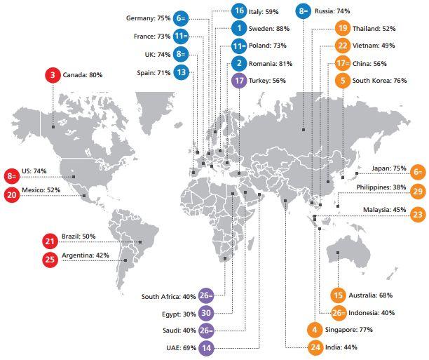 Índice global do estudo. Fonte: Ovum