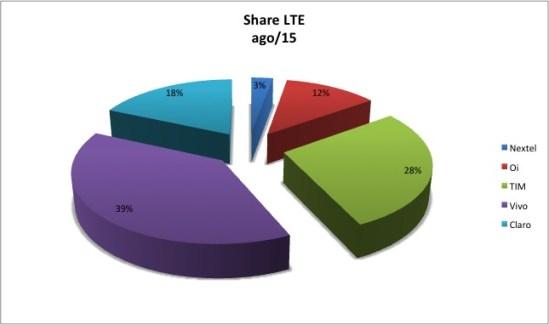 Share LTE Ago15