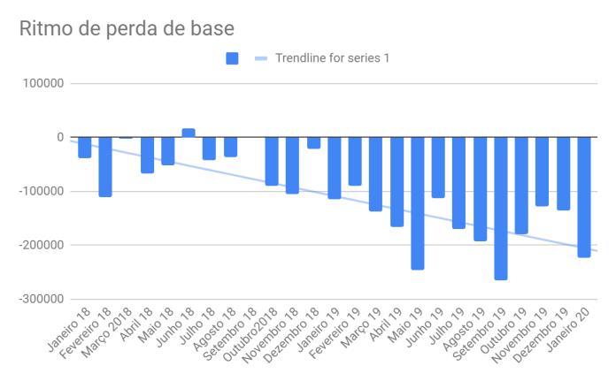 Evolução da base de TV paga desde 2018, mês a mês.
