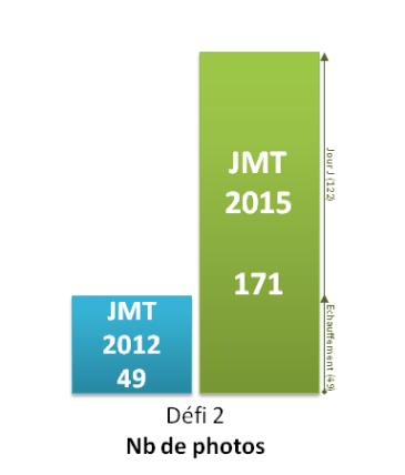 JMT2015 - Défi 2