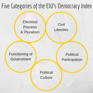 Five Categories of the EIU's Democracy Index