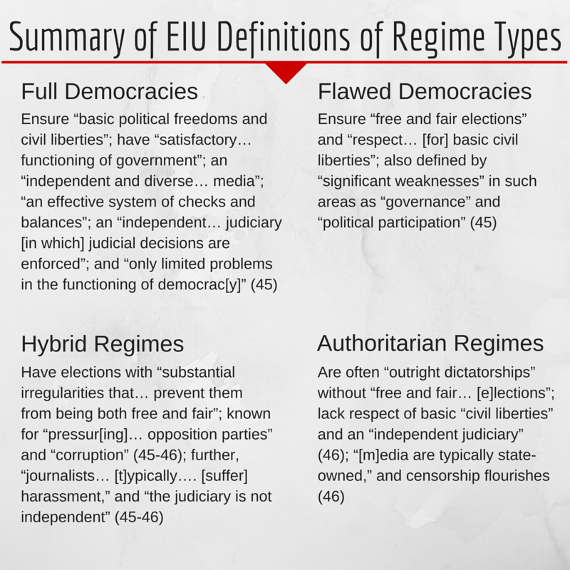 Summary of EIU definitions of regime type