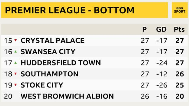 Bottom of the Premier League table snapshot: Crystal Palace in 15th, Swansea in 16th, Huddersfield 17th, Southampton 18th, Stoke 19th and West Brom 20th
