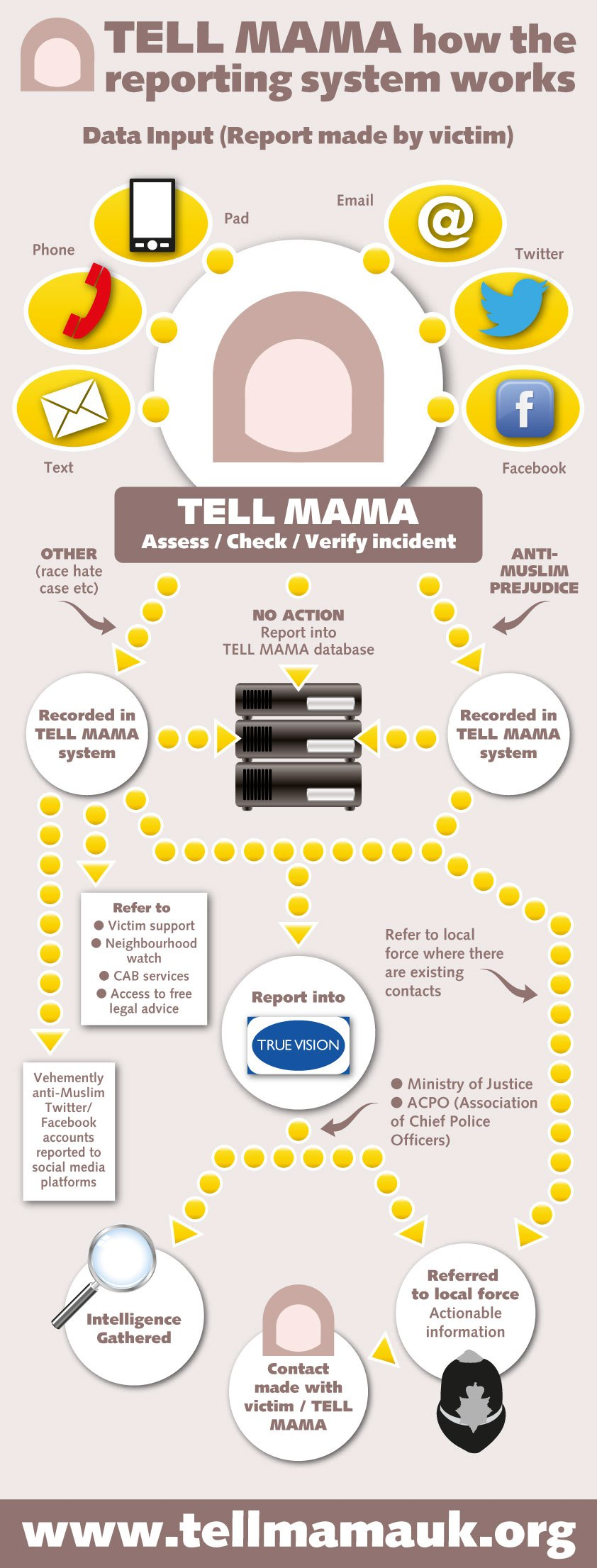 Tell MAMA – How the reporting system works