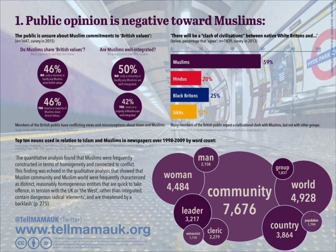 Public opinion is negative toward Muslims