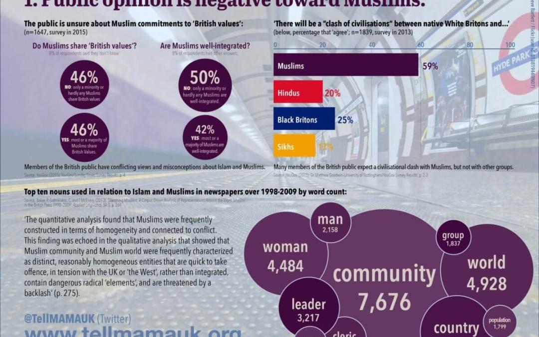 Public opinion is negative toward Muslims
