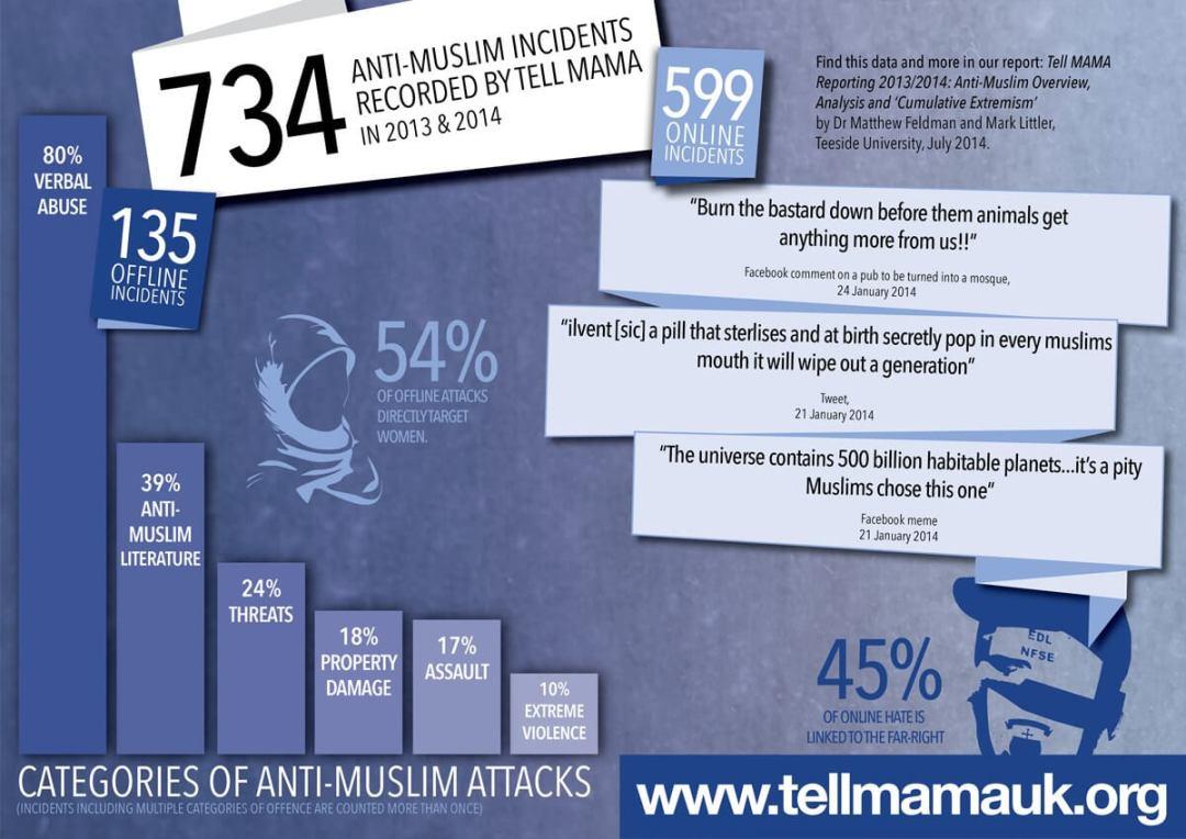 Categories of Anti-Muslim Attacks
