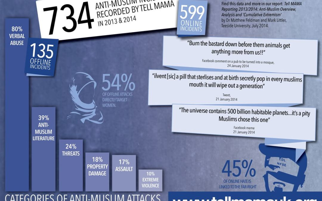 Categories of Anti-Muslim Attacks