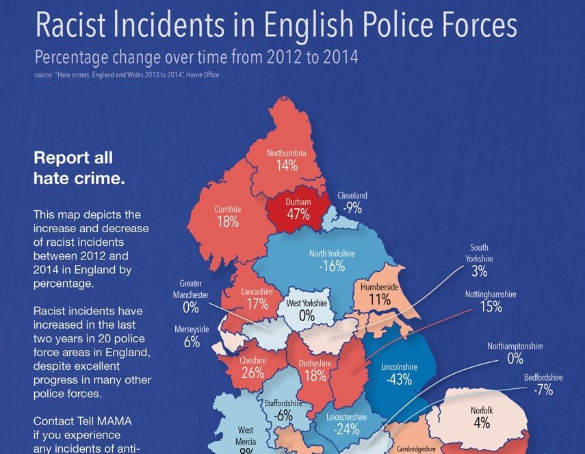 Racist Incidents in English Police Forces