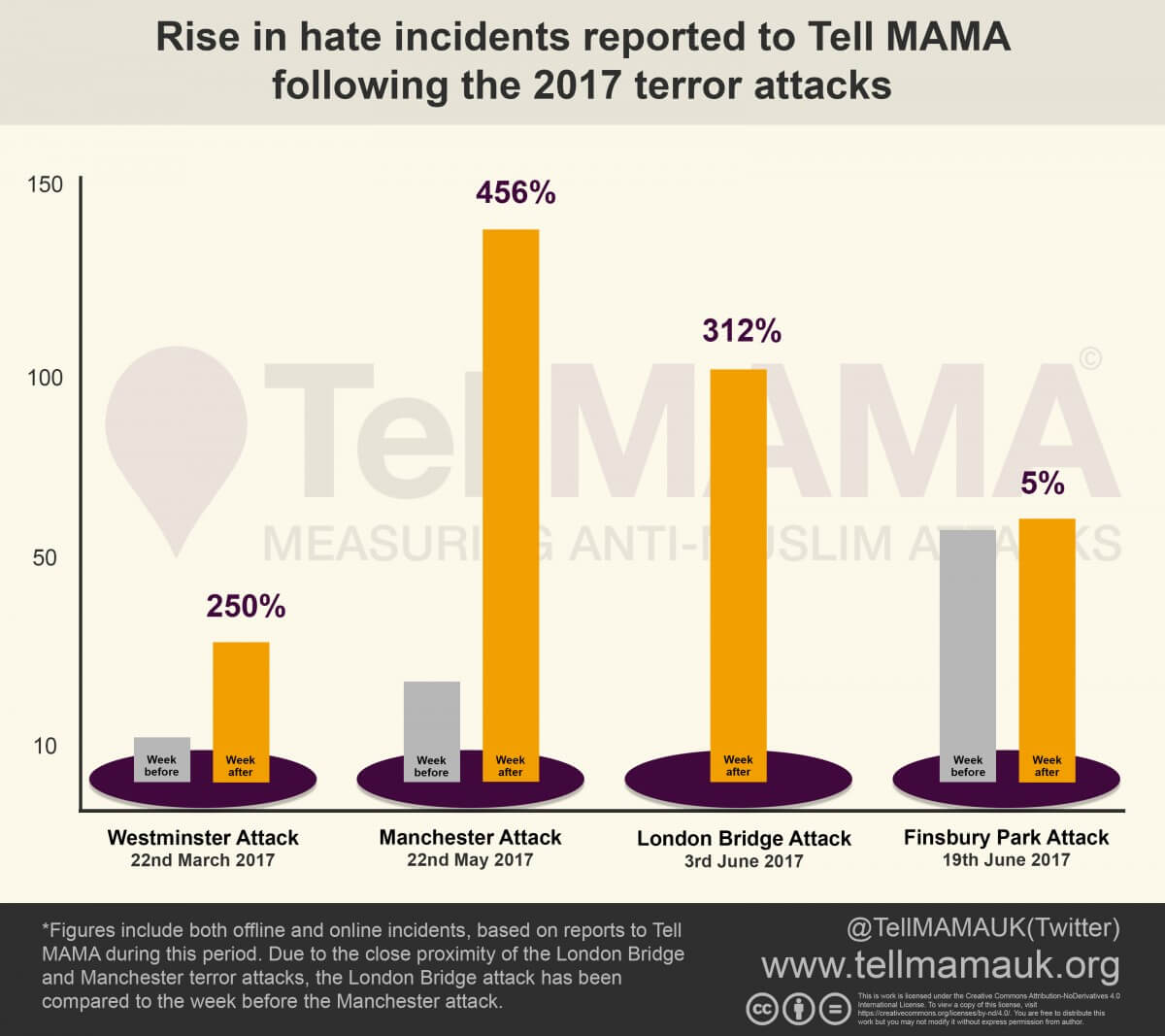 Anti-Muslim Hatred, Terrorism, Media Sources, Far Right Networks & Spike Points