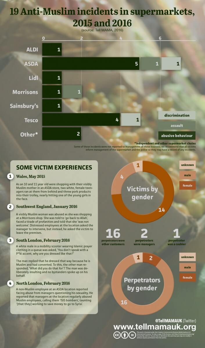 19 Anti-Muslim incidents in supermarkets, 2015 and 2016