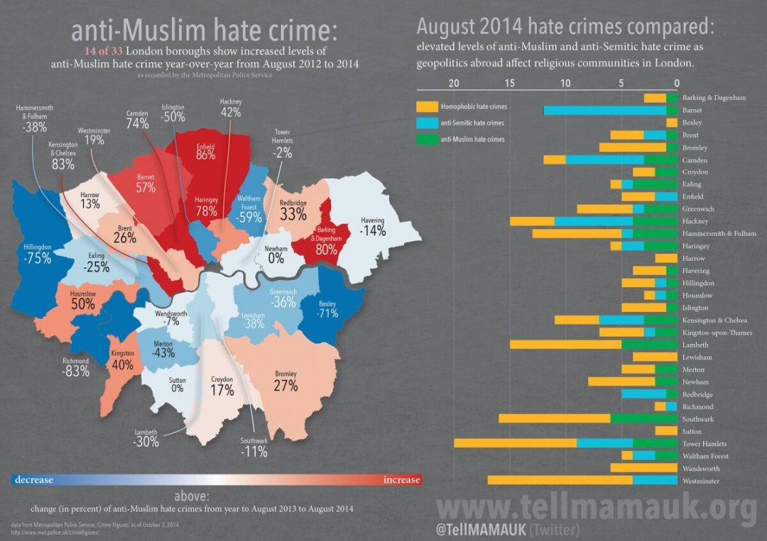 anti-Muslim hate crime: August 2014