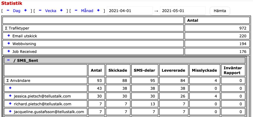 Bild från TellusTalks webbgränssnitt som visar ett utdrag från statistiken som en administratör ser