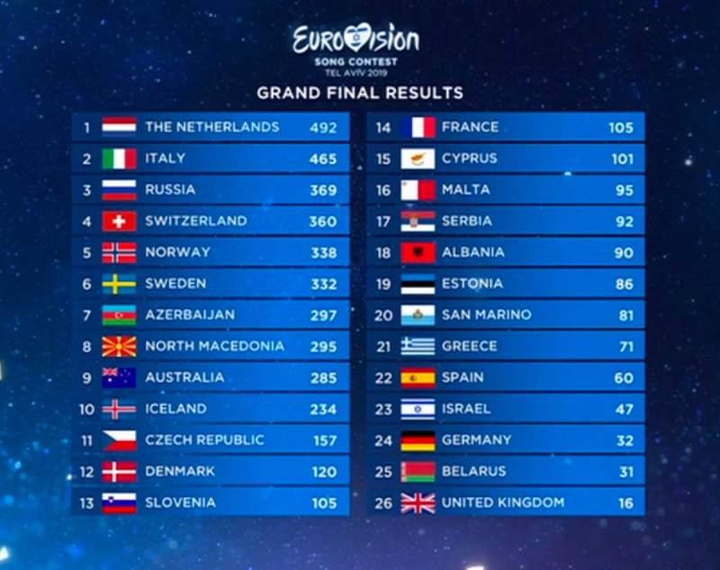 eurovision 2019 scoreboard full