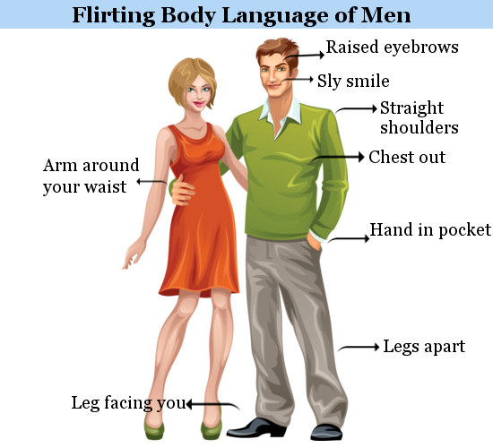 How To Tell If A Guy Likes You Body Language