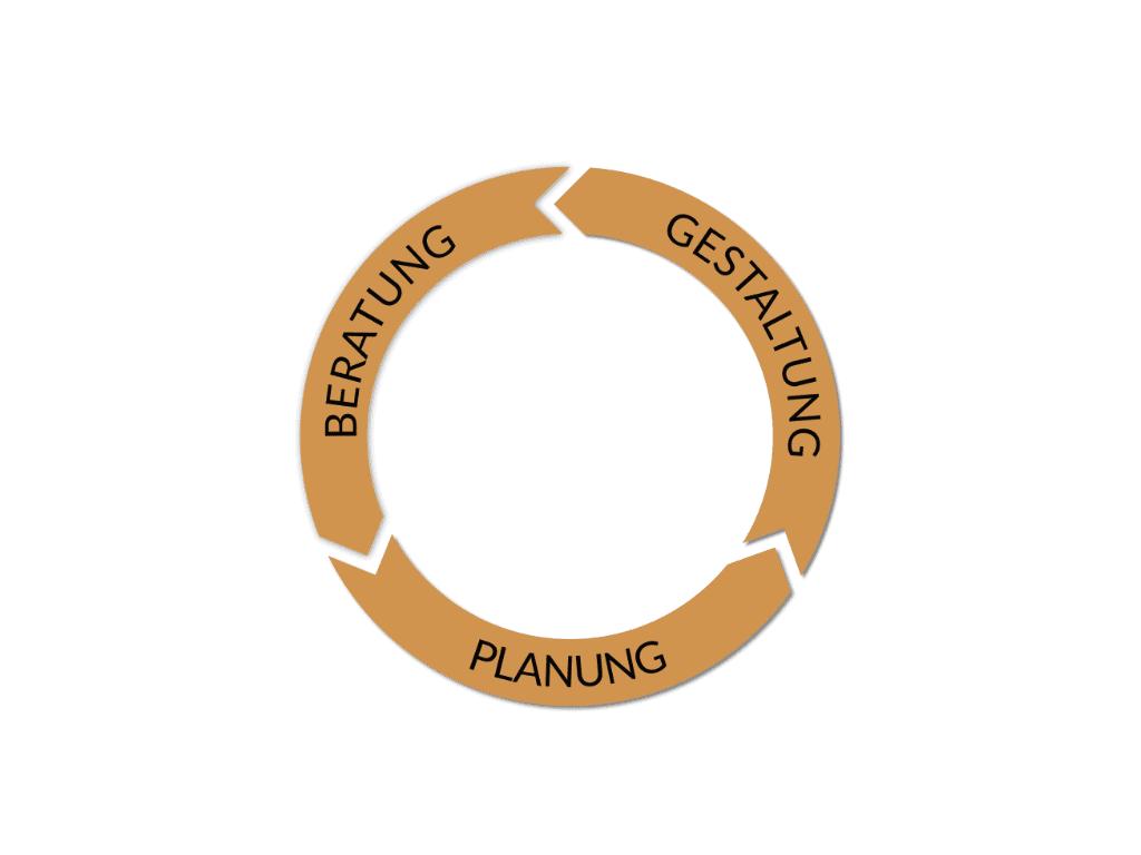 Beratung - Planung - Gestaltung |telos communication