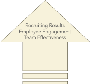 Bolster recruiting results, boost employee engagement, and improve team effectiveness.