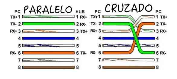Diferencias entre cable cat5 y cat6 en telpro madrid y en - Cable ethernet categoria 6 ...
