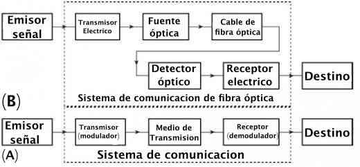 sistema de comunicacion de fibra óptica comparado con uno convencional