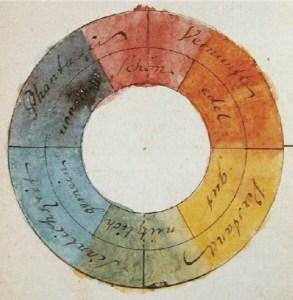 Goethe's colour wheel
