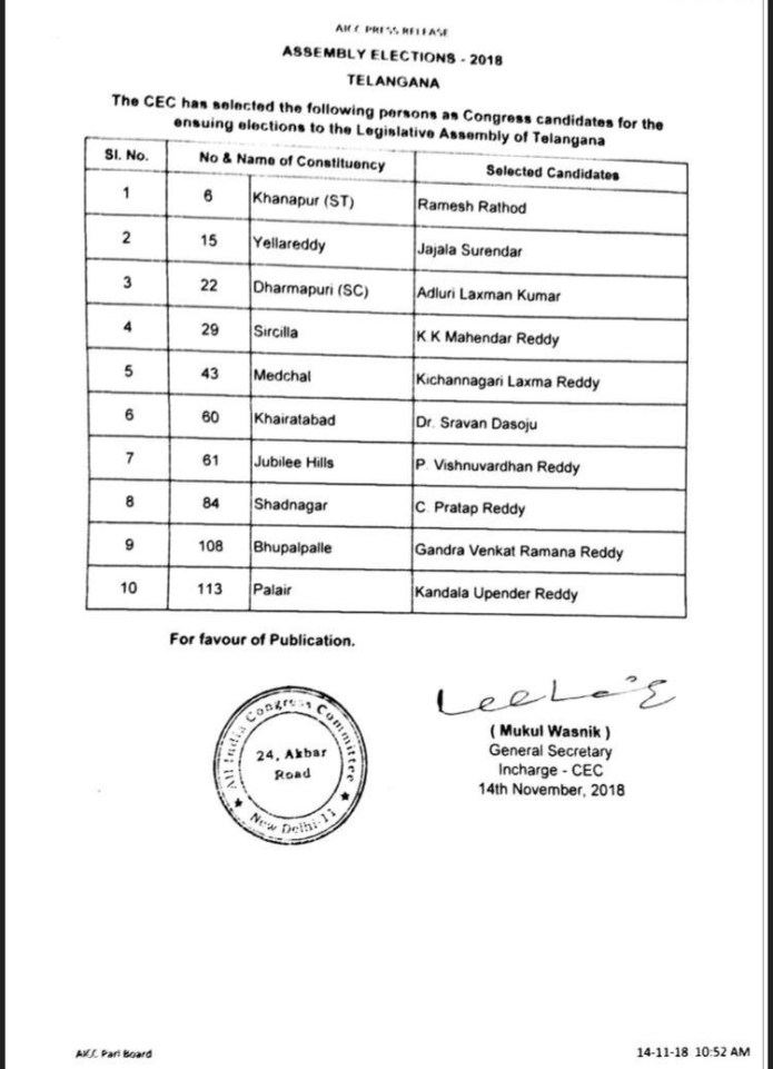 Congress Announced Second List Of 10 Candidates Names