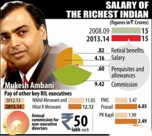 ambani salary