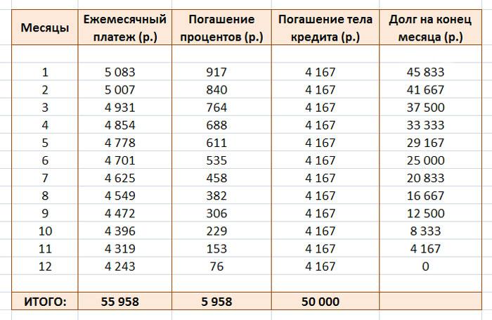 график расчета кредита excel