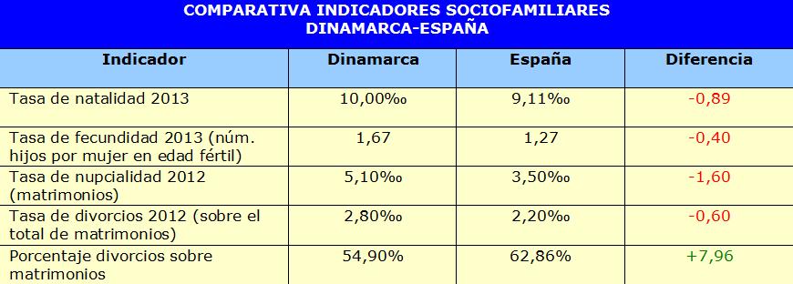 DINAMARCA ESPANA