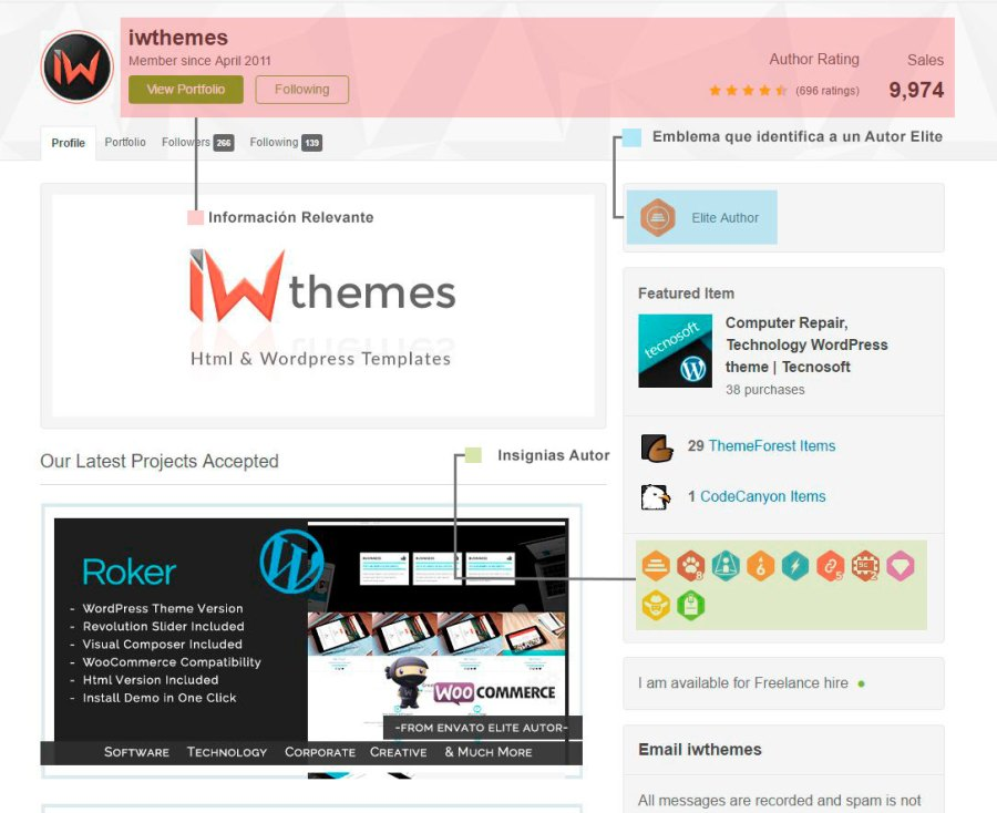 comprar un tema WordPress