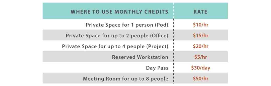 Credit Usage Table