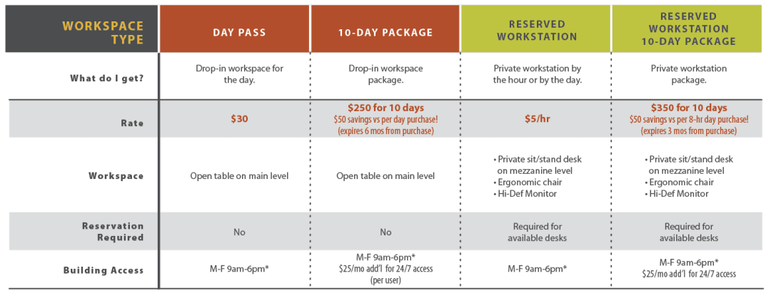 Pay-as-you-go plans