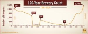 Brewery Count (BrewersAssocs)