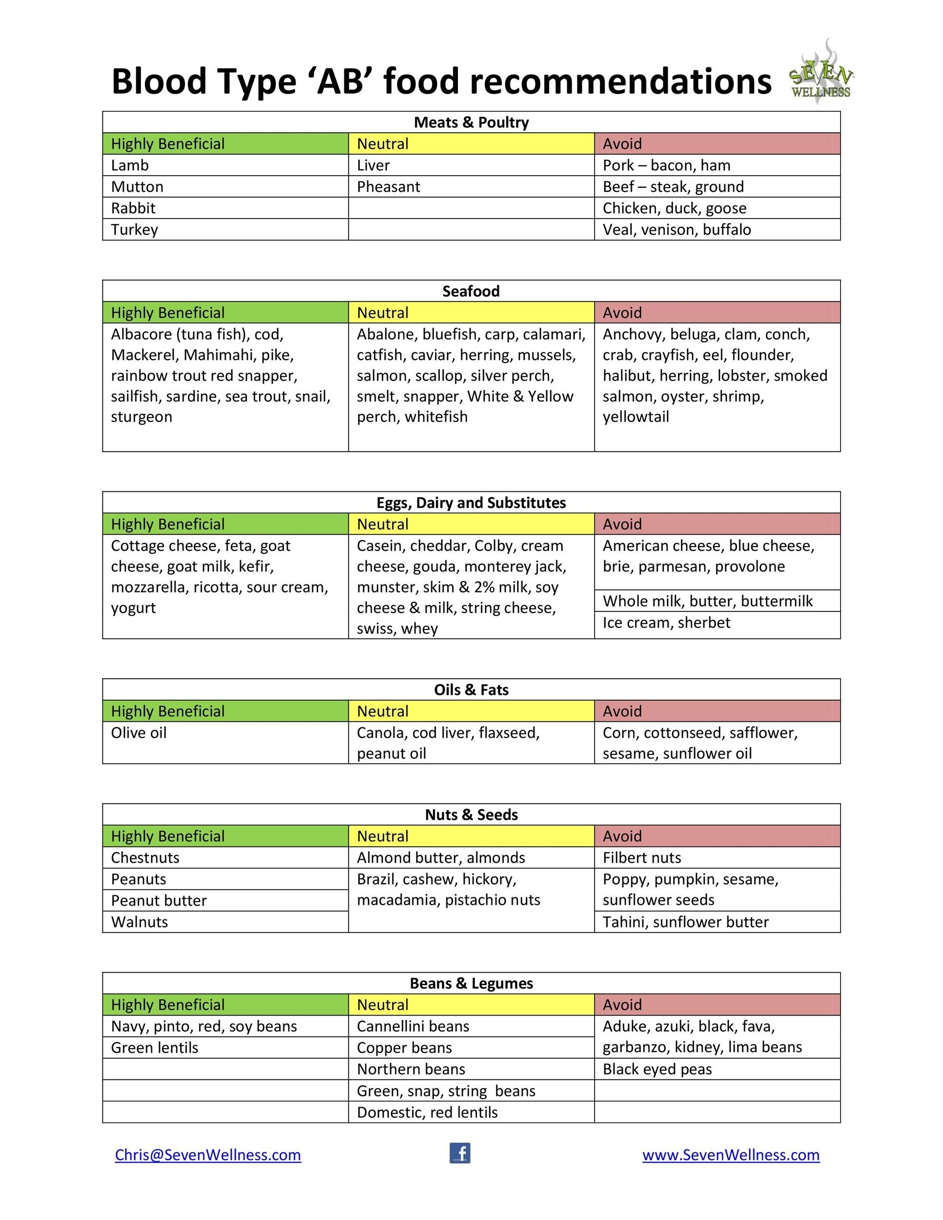 30 Blood Typet Charts Amp Printable Tables